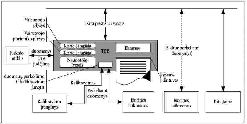 nario diagramos matmenys