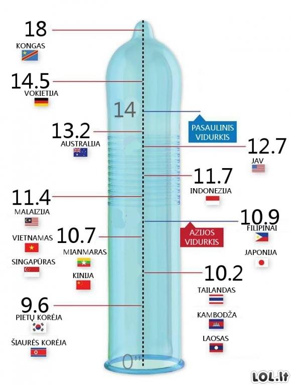vyrų varpos dydis didelis